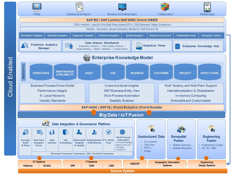Rolta Oneview Enterprise Suite
