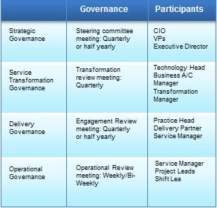 Client Partnership Model