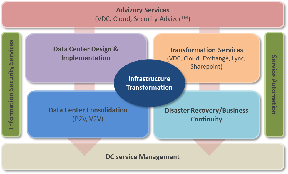 IT Transformation Solutions Portfolio