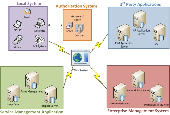 ITSM: Integration Services
