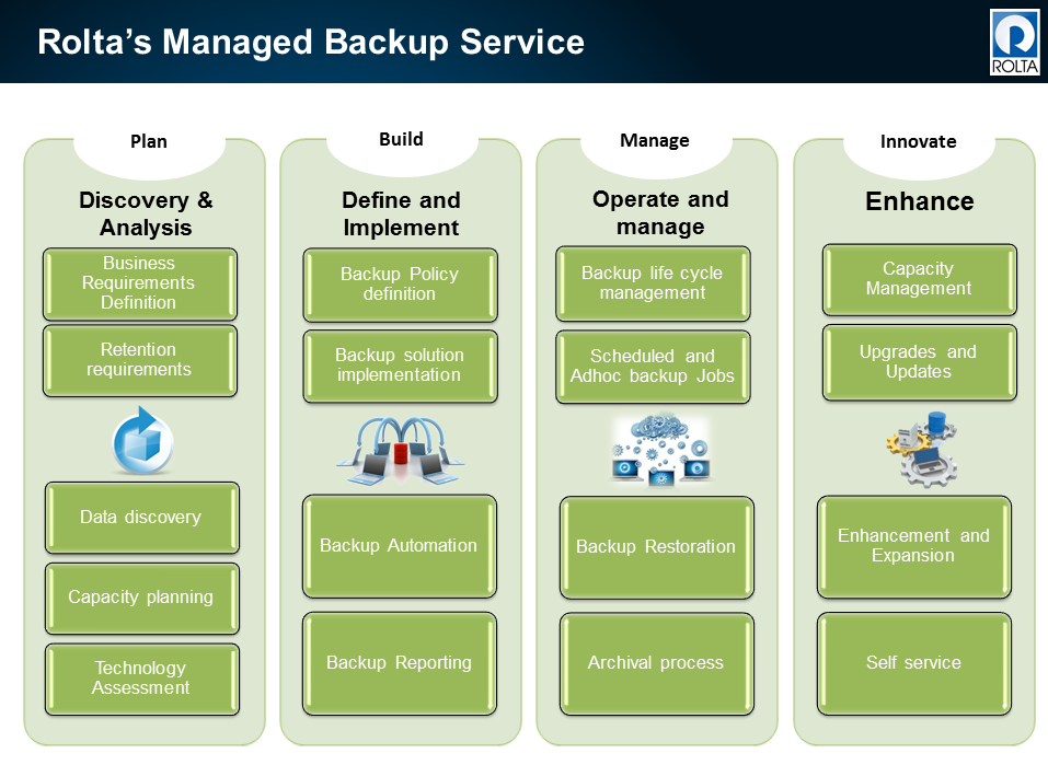 Managed Backup Services