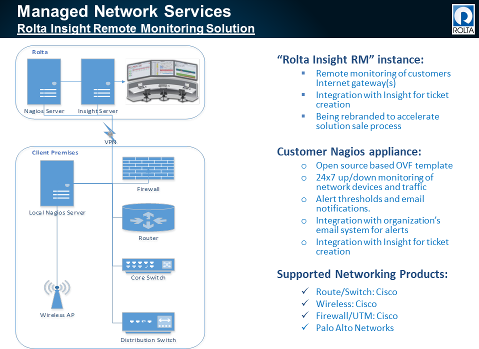 Managed Network Services