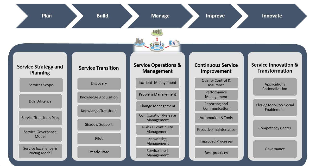 Rolta COE Application Support Services Excellence Model