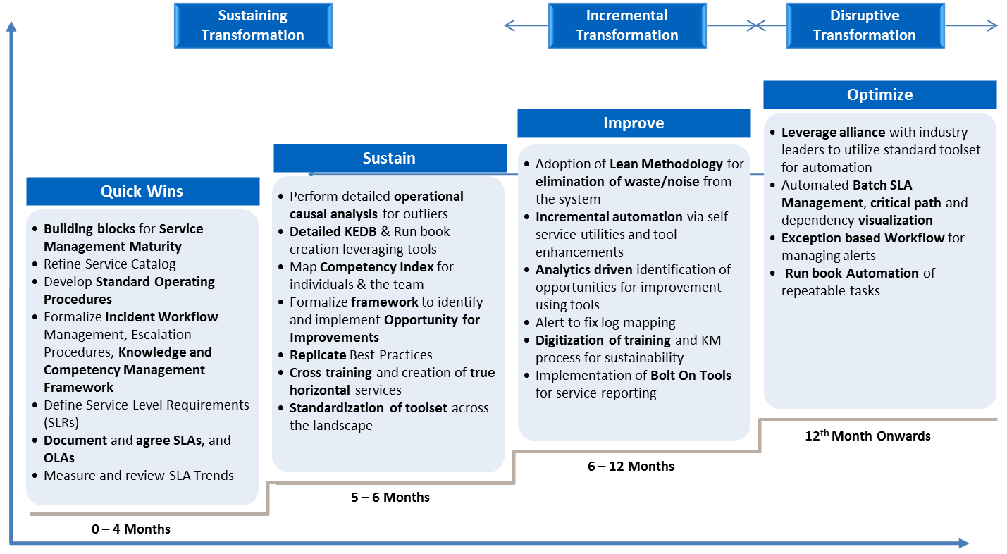 Service Innovation and Transformation Plan