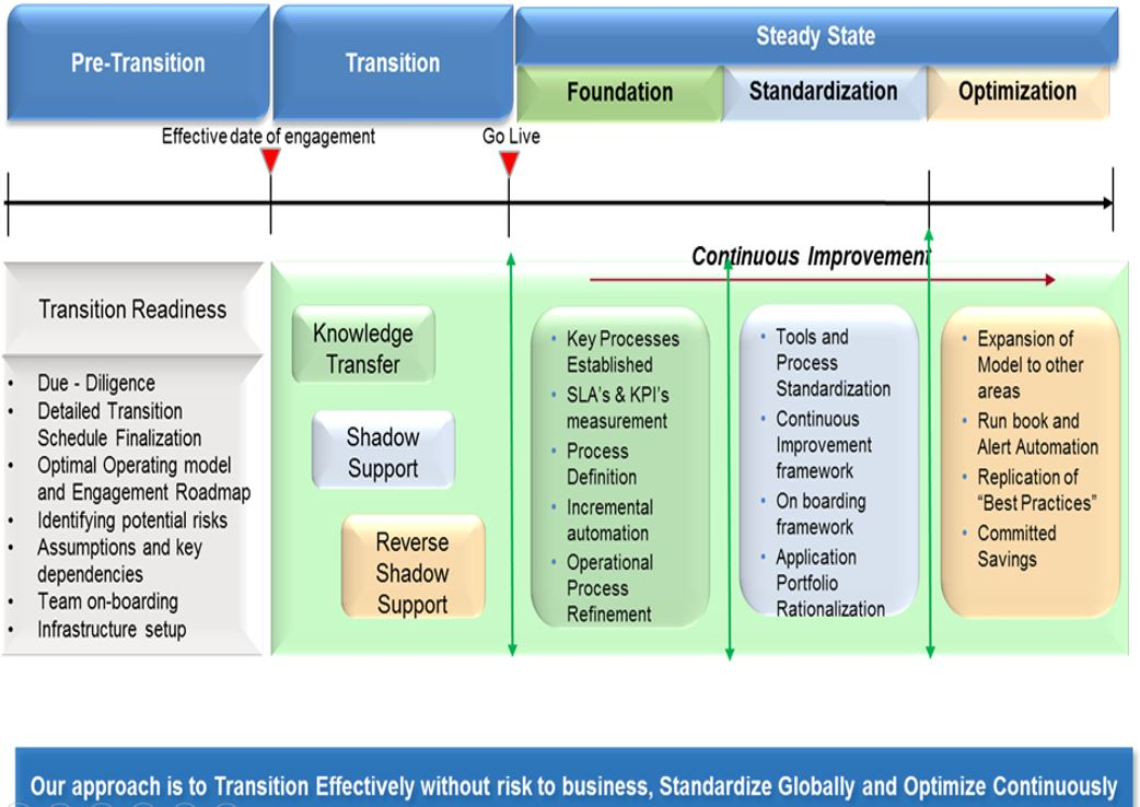 Service Transition Roadmap and Plan